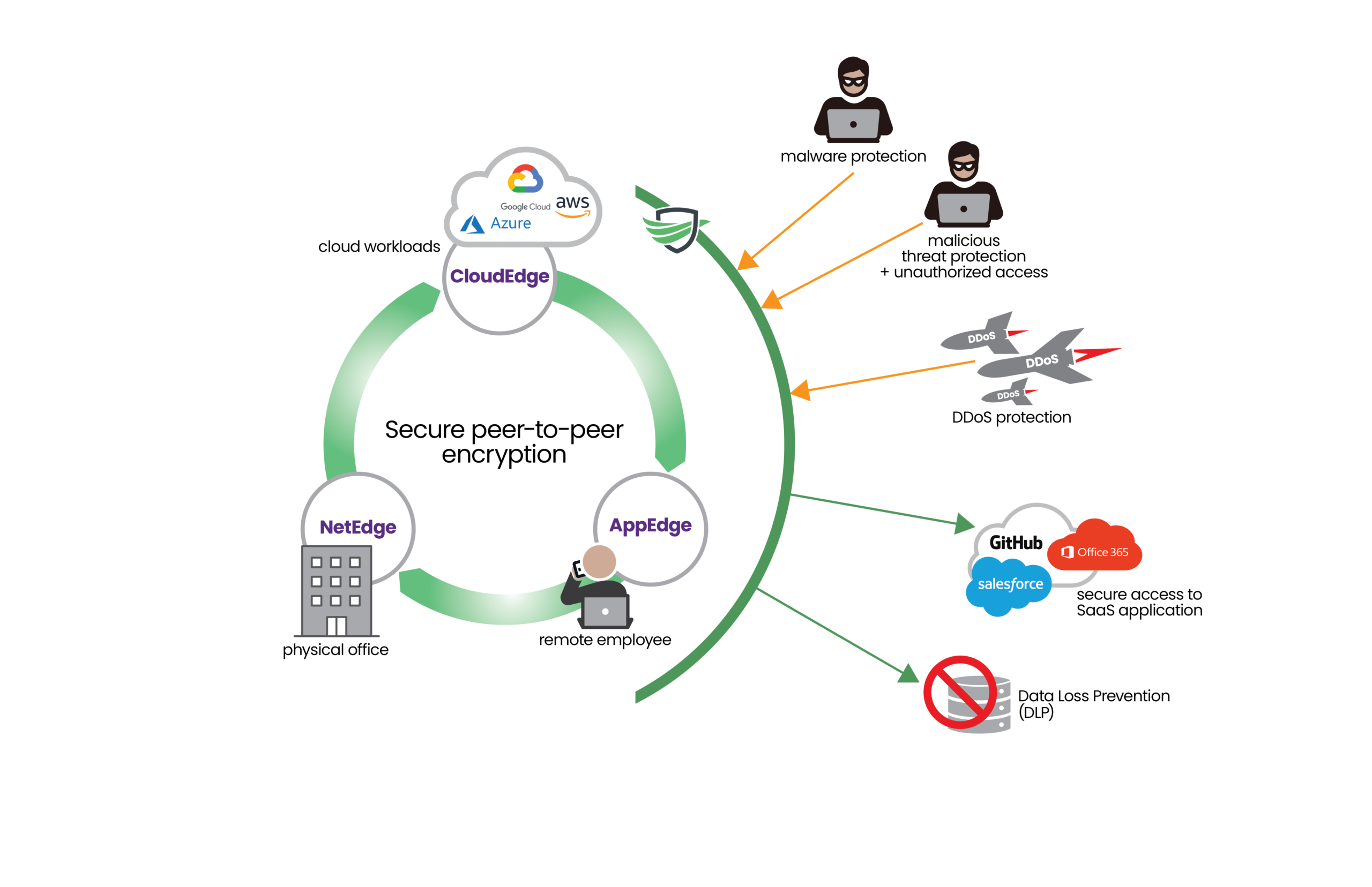 New Security Implementation graphic